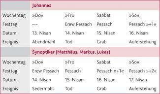 Deutsche christliche Datierung Myasiantv Ehe nicht datieren Download