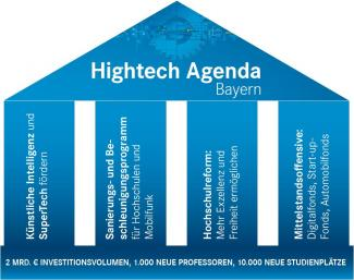 Hightech-Agenda-Bayern